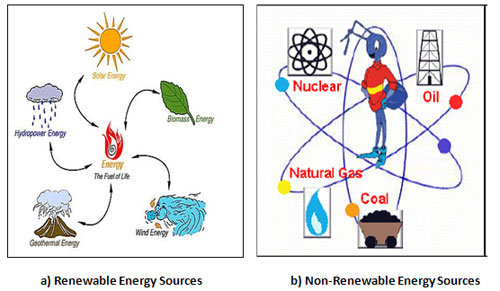 SOURCES OF ENERGY - LANGUAGE FOCUS