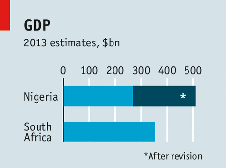 WAYS TO MEASURE THE SIZE OF ECONOMIES