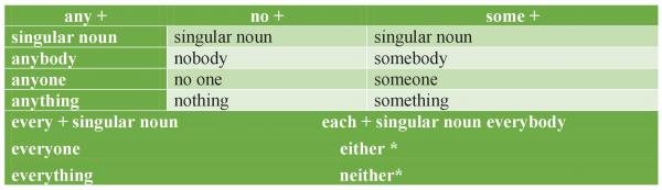 các danh từ luôn đòi hỏi các động từ, đại từ