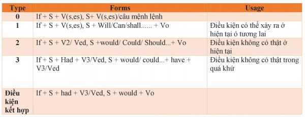 các loại câu điều kiện trong tiếng anh gồm điều kiện loại 0, 1, 2, 3 và điều kiện kết hợp
