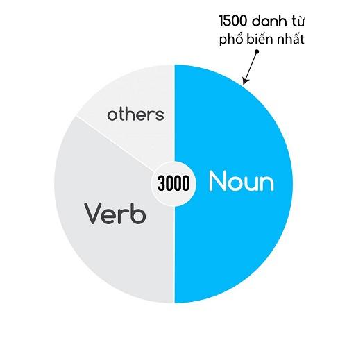 Danh từ chiếm tới hơn 50% trong 3000 từ vựng tiếng Anh thông dụng