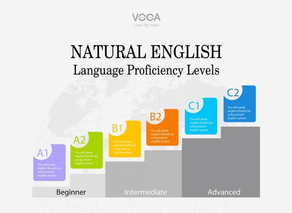Thang trình độ giao tiếp tiếng Anh theo hệ thống Natural English