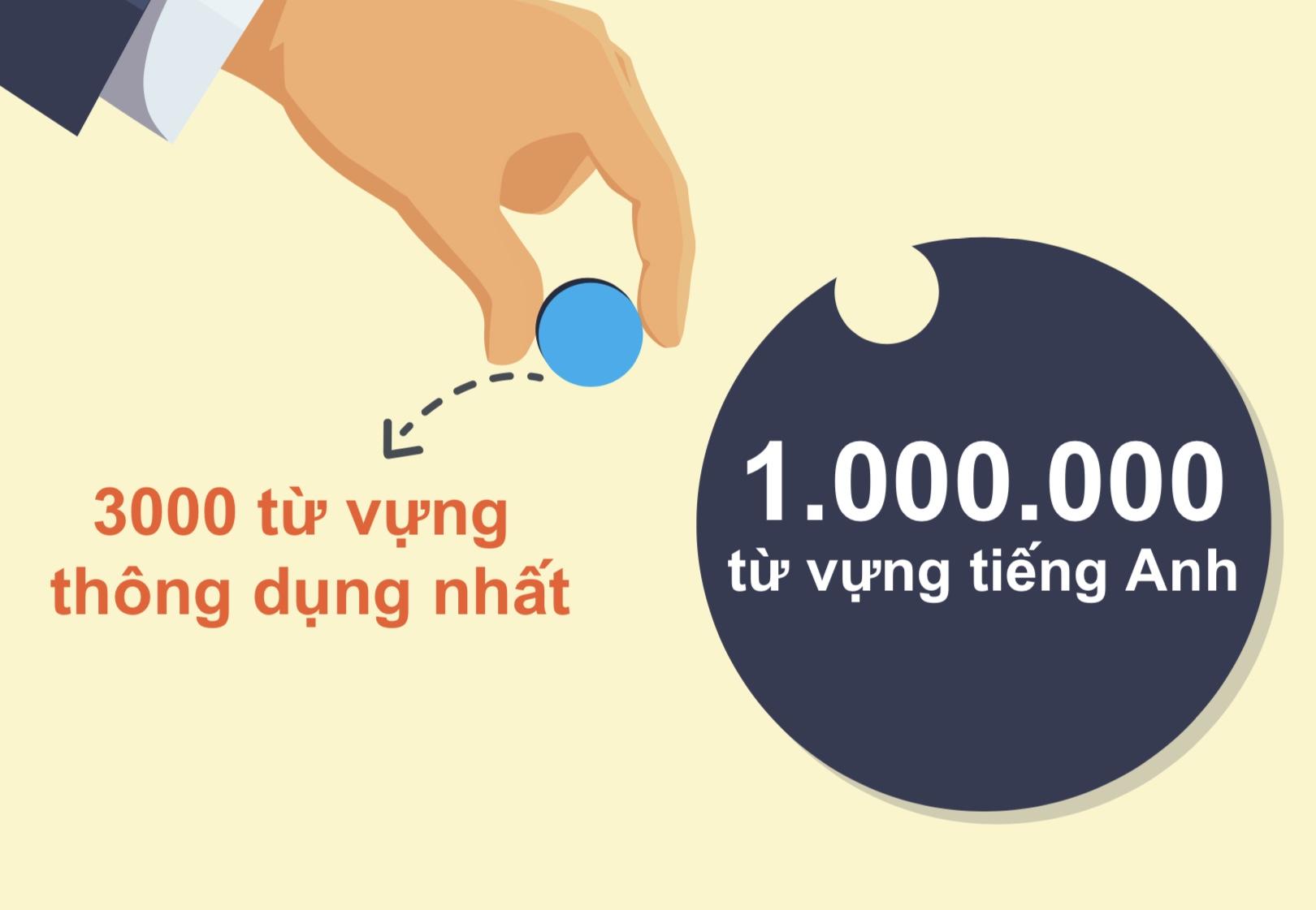 3000 từ vựng tiếng Anh thông dụng nhất theo chủ đề.