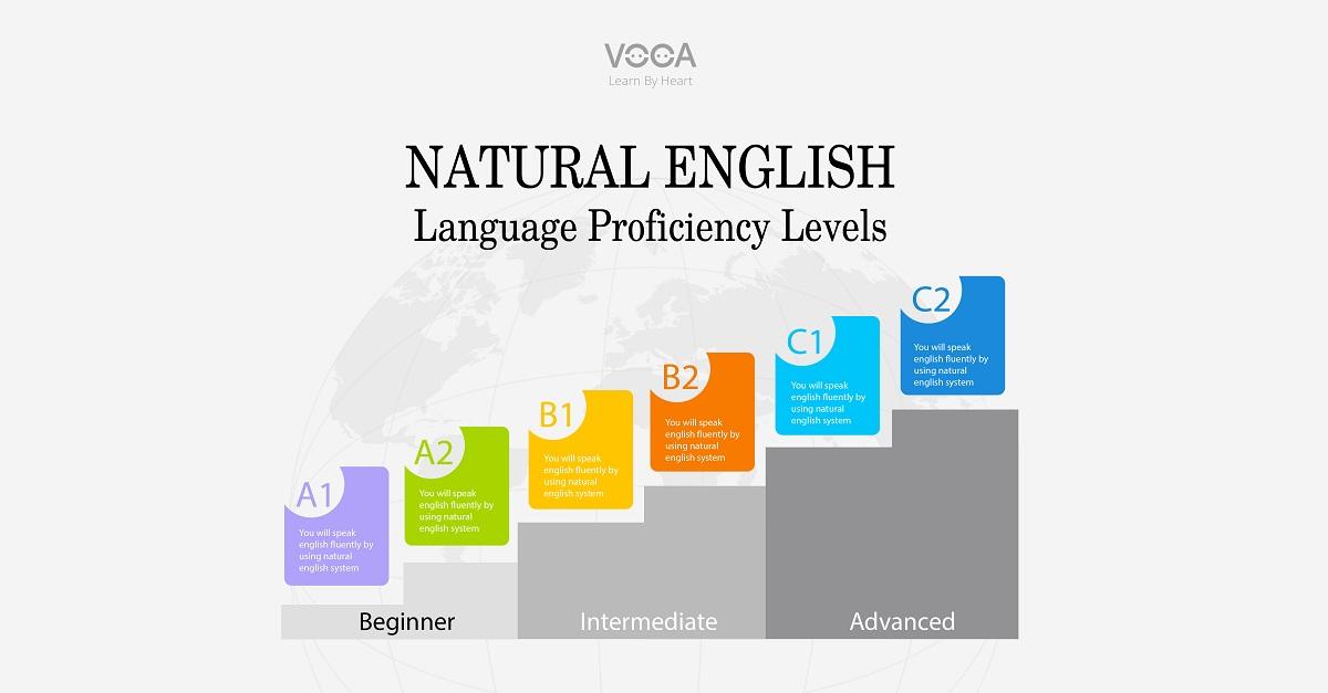 Lộ trình tự học tiếng anh giao tiếp với natural english (bắt đầu - nâng cao)