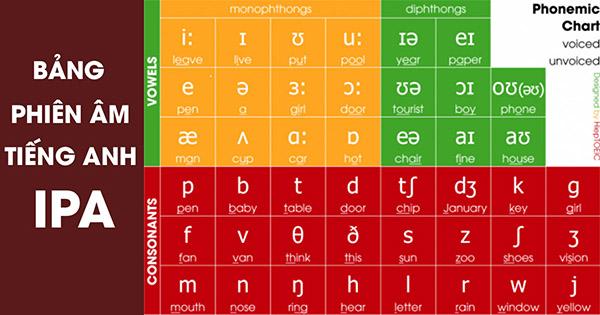 Quy tắc và cách phát âm tiếng Anh theo phiên âm IPA chuẩn