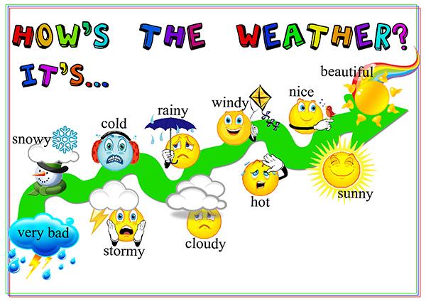 Cấu trúc hỏi và trả lời về thời tiết