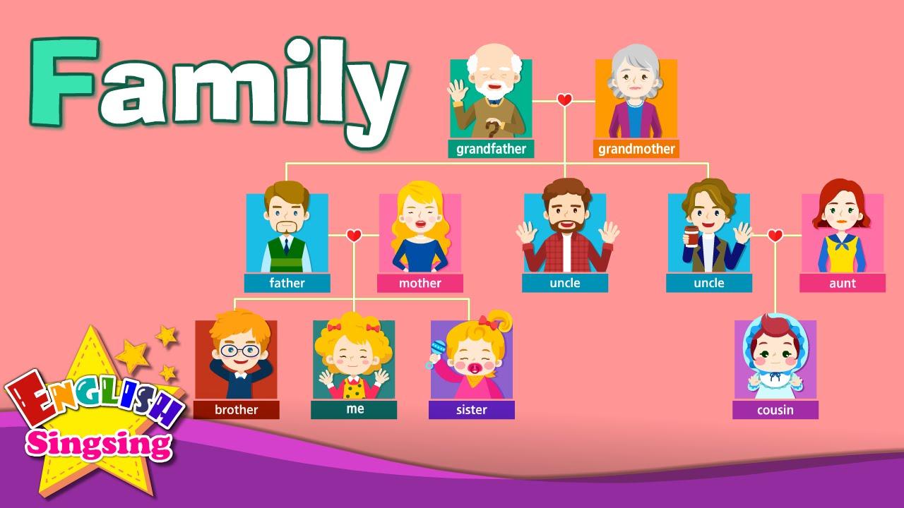 Tiếng Anh trẻ em | Học từ vựng chủ đề: Gia đình